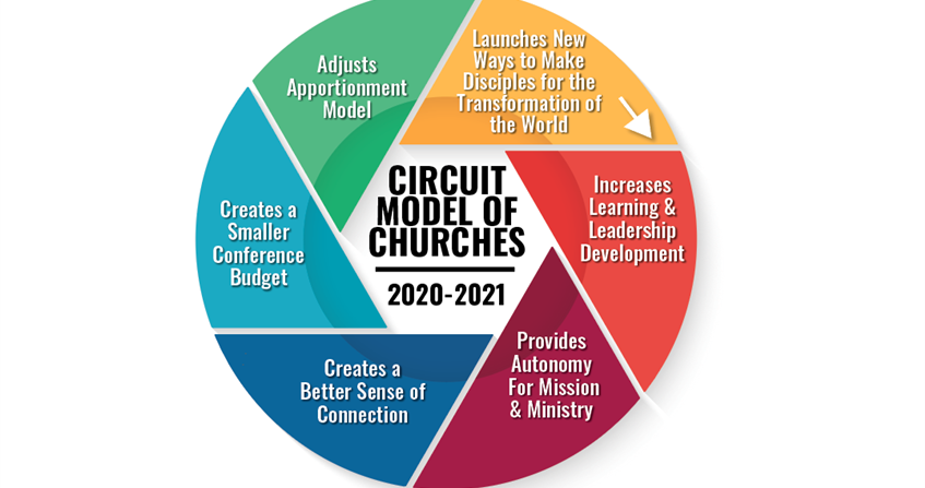 Becoming a movement again through circuit ministry
